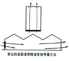 湿帘墙亚博88app安装使用数量计算方法