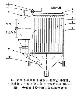 大型脉冲布袋除尘器的工作原理